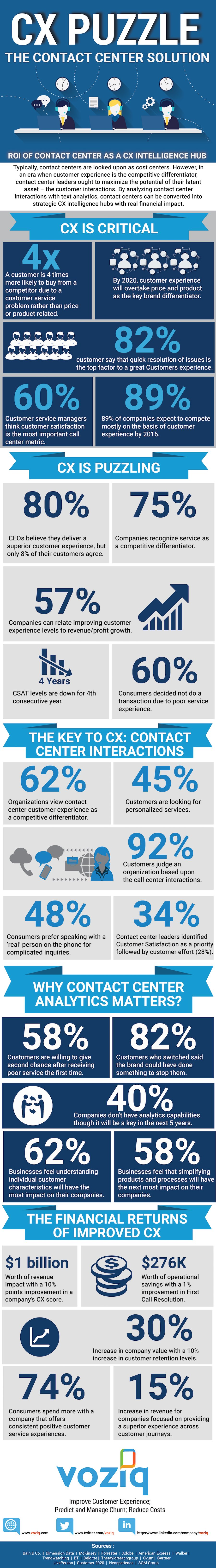 Contact Center Solution to Customer Experience Puzzle